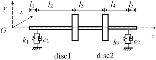 Double-disk rotor schematicdiagram: a) rotor system and b) coordinates in fixed frame
