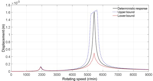 Dynamic response under the stiffness uncertainty