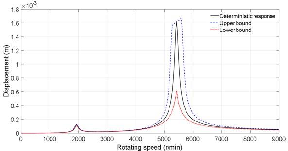Dynamic response under the density uncertainty