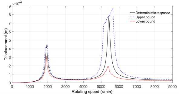 Dynamic response of the disk 2 under multiple uncertainties