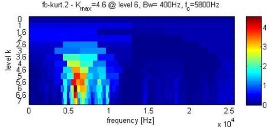Kurtosis analysis (1200 rpm)
