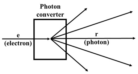 The concept and the design of the photon converter