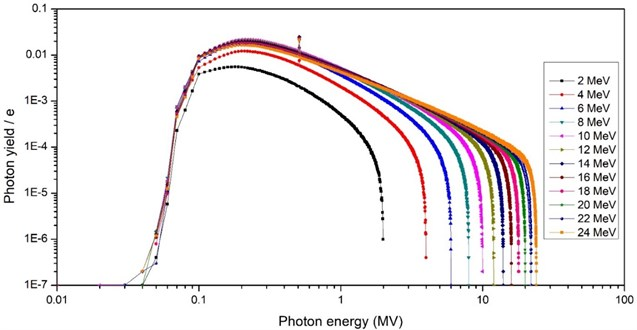 Photon yield spectrum of photon converter for different electron beam energies