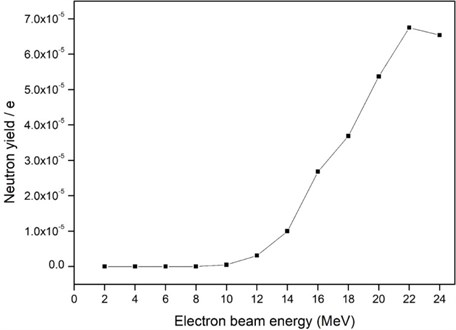 The neutron yield of the photon converter for different electron beam energies