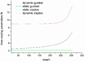The curve of time-varying parameter θt based on Patton's model