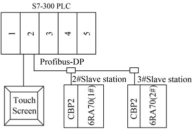Structure of the network: 1 – power supply module; 2 – CPU module;  3 – analog input module; 4 –digital input module; 5 – digital output module
