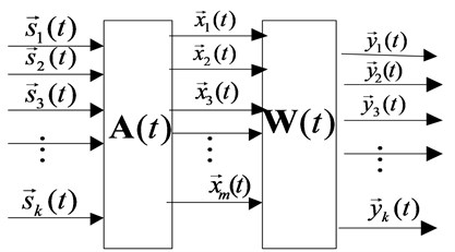 Model of linear instantaneous time-varying mixed blind source separation