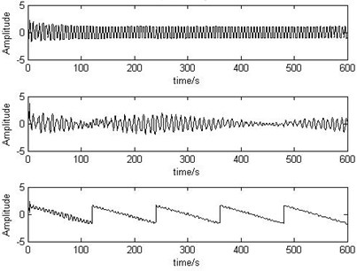 Output signals separated  by recursive least squares