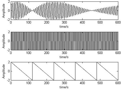 The time-varying  source signals
