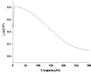 Frequency spectrum of load