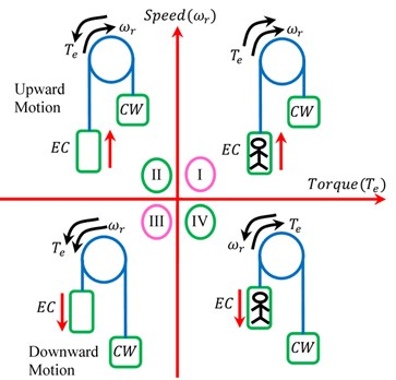 Four possible modes of an elevator system