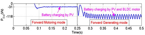 Performance evaluation of BTPC under forward motoring and forward generating modes