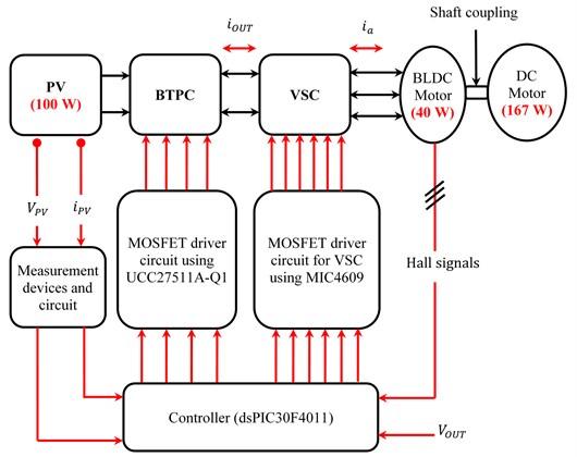 Hardware block diagram of proposed system