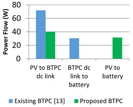 Power flow and losses estimation of conventional and proposed BTPC a)  and b) for motor mode c) and d) for generator mode