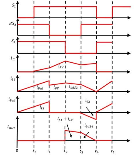 Waveforms of proposed BTPC functions under motoring mode