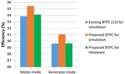 Efficiency analysis of conventional and proposed BTPC