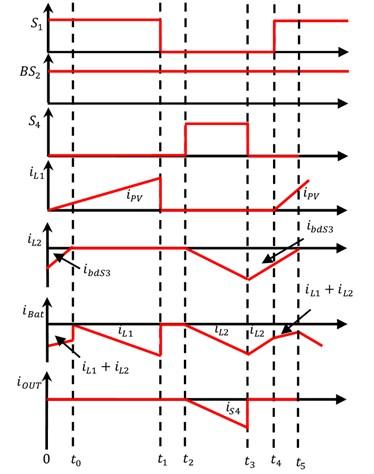 Waveforms of proposed BTPC under generating mode