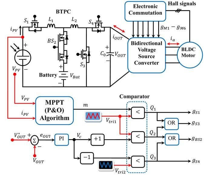 Control segment of BTPC