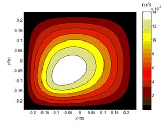 The amplitude of normal velocity on the plate surface: a) 100 Hz, b) 300 Hz