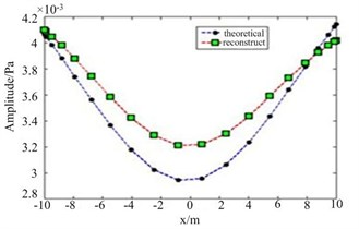 The amplitude of reconstructed pressure in SNR = 15 dB: a) 100 Hz, b) 300 Hz