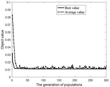 Object value of optimization procedure