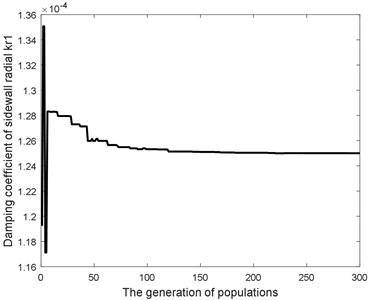Damping coefficients of optimization procedure