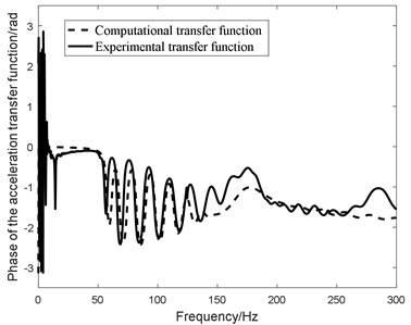 Compared figure between the experimental transfer function  and analytical transfer function with identified damping coefficients