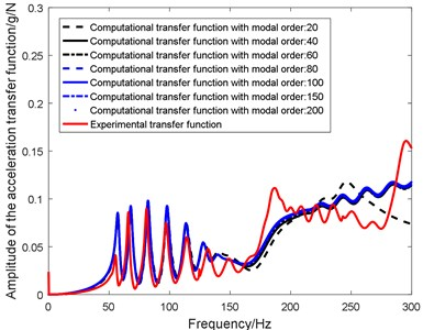 In-plane analytical transfer function with different truncate modal order