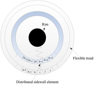 Scheme of rigid-elastic coupling tire model