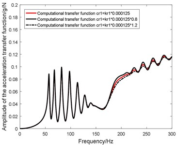 Influence of cr1 on in-plane transfer function