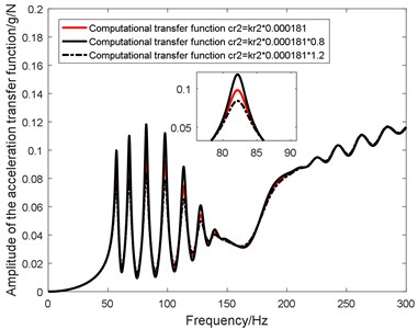 Influence of cr2 on in-plane transfer function