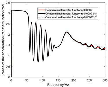 Influence of η on in-plane transfer function