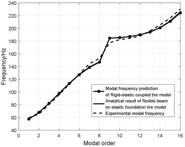 Compared figure between the analytical and experimental modal resonant frequency