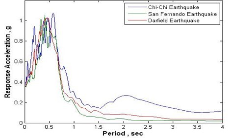 The response spectra of the three employed earthquakes or conducting  the THA required in the first part of analyses