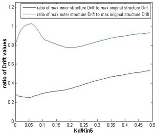 Ratios of the maximum inter-story drifts of the inner and outer substructures, with mass ratio of 9/16, to those of the original structure versus the link's stiffness in the case of Chi-Chi earthquake