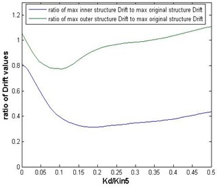 Ratios of the maximum inter-story drifts of the inner and outer substructures, with mass ratio of 9/16, to those of the original structure versus the link's stiffness in the case of San Fernando earthquake