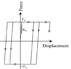 Hysteresis of force-displacement relationship of the damper element