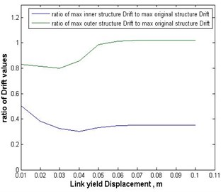 Ratios of the maximum inter-story drifts of the inner and outer substructures, with mass ratio of 9/16, to those of the original structure versus the link's yield displacement in the case of San Fernando earthquake