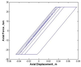 Force displacement graph of the hysteretic damper in the case of Chi-Chi earthquake