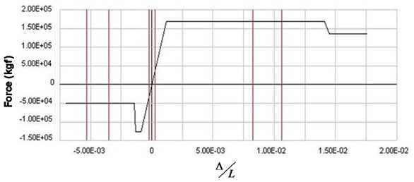 Generalized load-displacement curve of for a typical brace