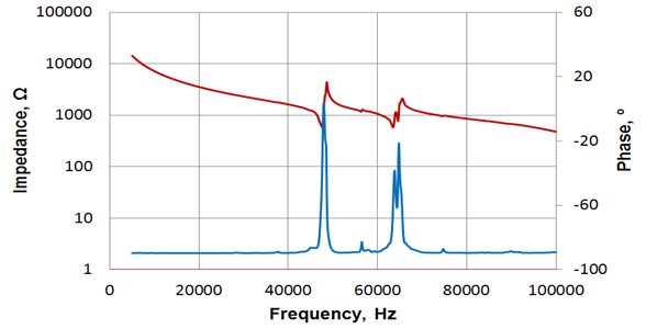 Frequency response of impedance of piezoelectric transducer 2 (Fig. 6(a));  operational frequency is 64 kHz