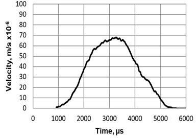 Displacement a) 1 and b) velocity of a robot, when burst type electric signal 2 (U1= 60 V)  is connected to the electrodes of the piezoelectric actuator