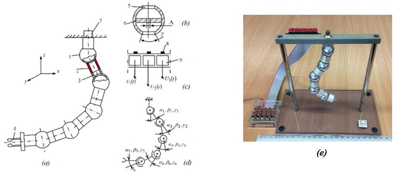 Robot with 15 DOFs: device to test the feasibility and maximum 3D deflection of joints:  1 – hollow sphere; 2 – piezoelectric radially poled cylinder with 3 groups of sectioned electrodes;  3 – passive bush; 4 – grip; 5 – hole in sphere, limiting 3D rotations of the piezoelectric cylinder;  6 – centering insert; 7 – tension control device; 8 – contacting pads; 9 – electrodes of a piezoelectric transducer; αi, βi, and γi – link deflection angles; ∆ – hole diameter