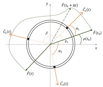 Scheme of total force F→(t) and its components C→jt acting  at contact points, where j is the electrode number