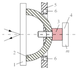 Class III 3-DOF piezoelectric active kinematic pairs with controllable structure and spherical passive link: a) laser deflecting device with mirror 1, passive ferromagnetic sphere 2, piezoelectric transducer 3, passive mass 4, passive link 5, permanent magnet 6; b) laser deflecting device  with mirror 1, piezoelectric transducer 2, passive ferromagnetic sphere 3, permanent magnet 4  in the form of cylinder; c) photograph of laser deflecting device