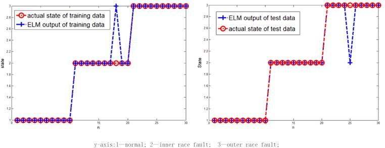 ELM classification effect comparison
