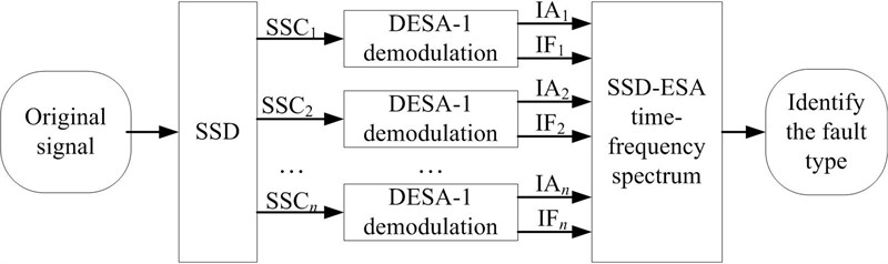 Research on singular spectrum decomposition and its application to rotor failure detection
