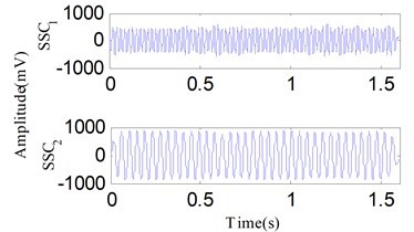 The analysis results of the signal in Fig. 19 using the SSD method: a) the decomposed SSCs via SSD, b) the SSD-ESA time-frequency spectrum, c) the SSD-HT time-frequency spectrum