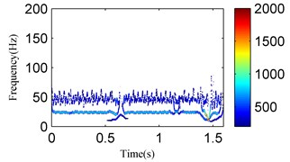 The analysis results of the signal in Fig. 19 using the EMD method:  a) the first four IMFs obtained by EMD, b) the EMD-HT time-frequency spectrum