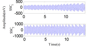 The analysis results of the signal in Fig. 23 using the SSD method: a) the decomposed SSCs using SSD, b) the SSD-ESA time-frequency spectrum, c) the SSD-HT time-frequency spectrum